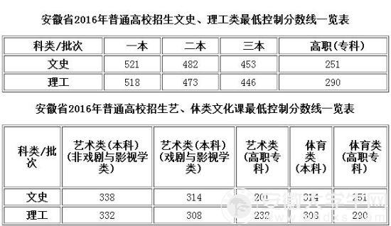 2016年安徽高考录取分数线公布 文理状元出炉